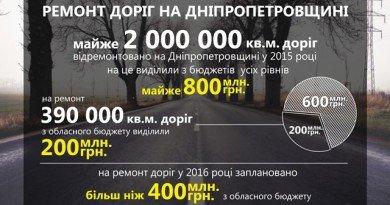 ремонт_доріг_укр_01