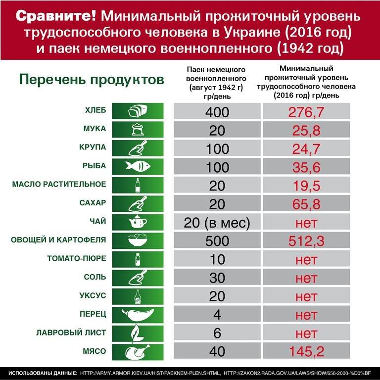 Инфографика потребительская корзина