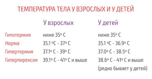 Нормы температуры тела для детей и взрослых: это нужно знать каждому