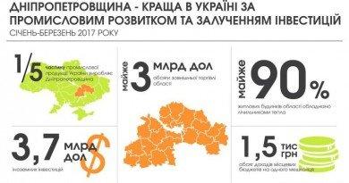 Дніпропетровщина - лідер