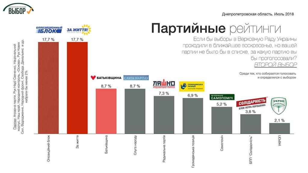 партийные рейтинги