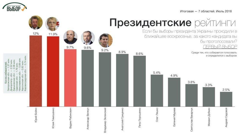 рейтинг_Президент