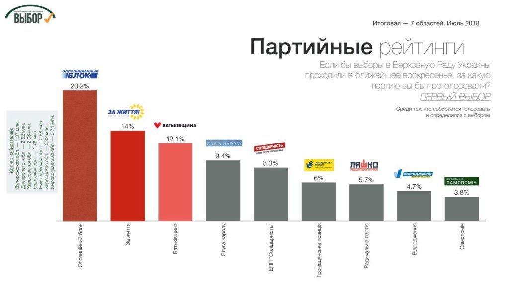 рейтинг_партии