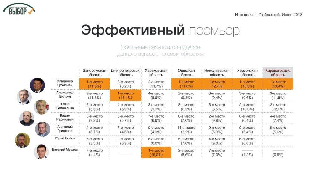 рейтинг_премьер