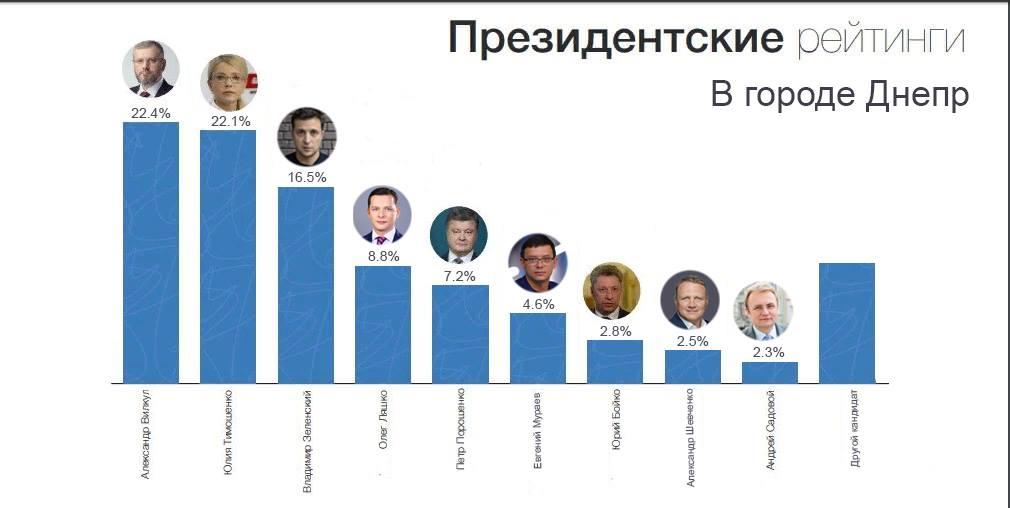президентский рейтинг в городе Днепр