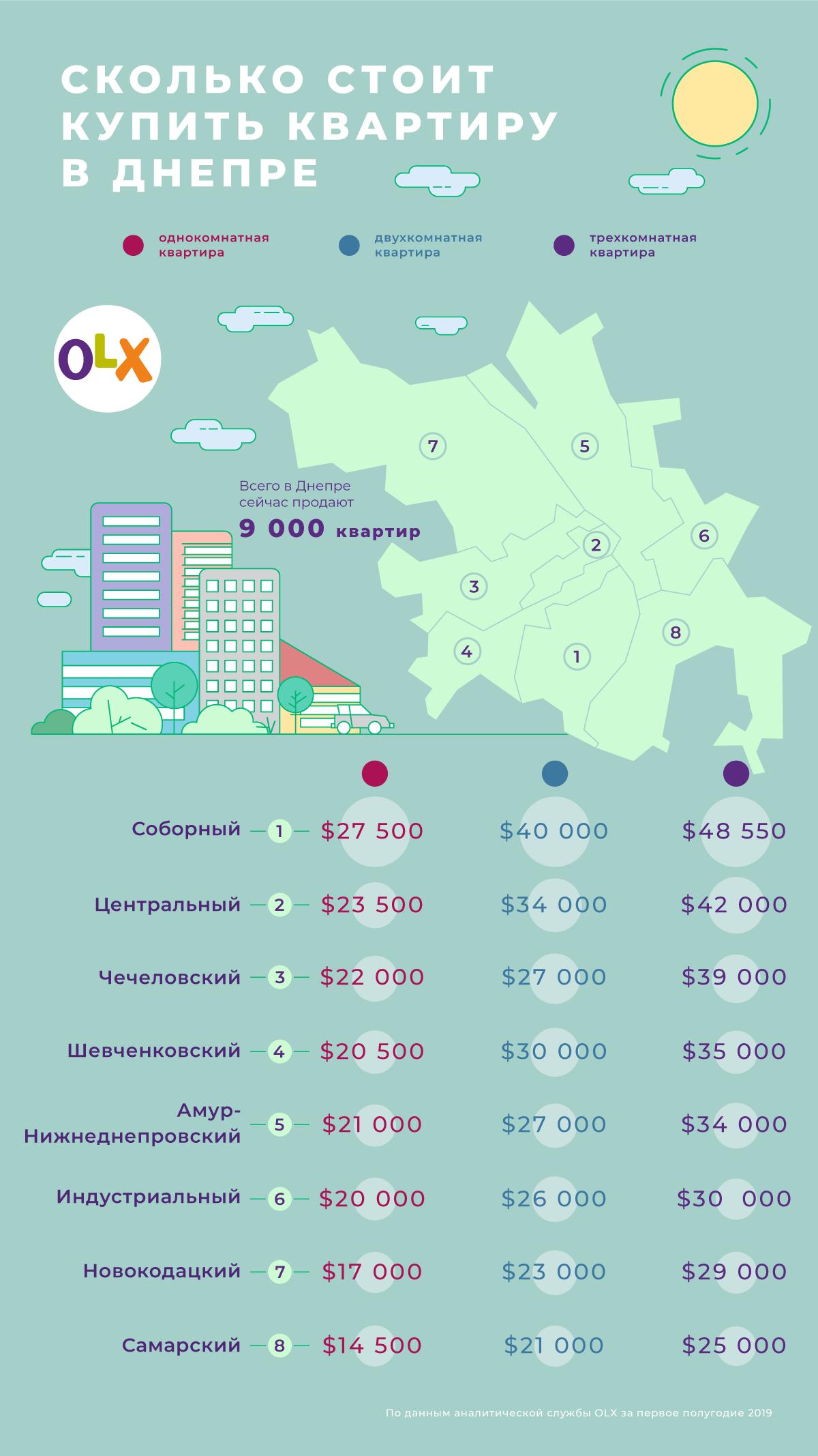 Жилье на Победе дороже, чем в центре:сколько стоят квартиры в Днепре. Новости Днепра